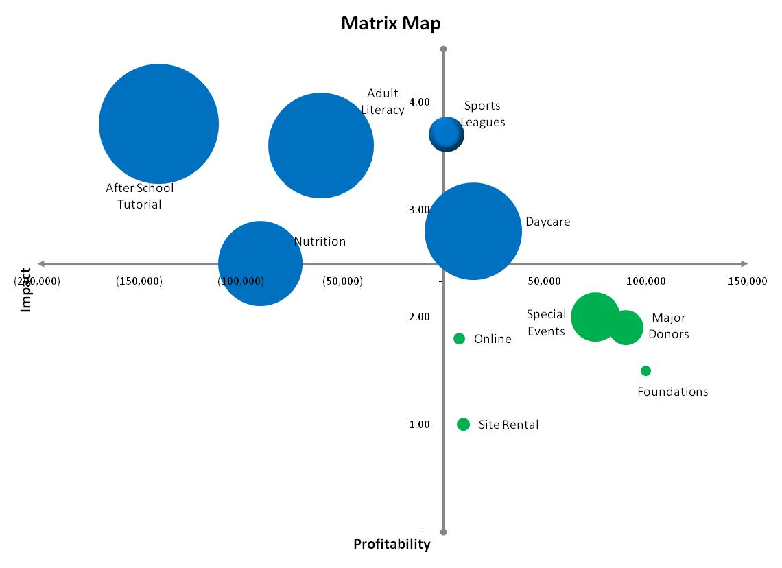 The Matrix Map Approach Part One: How to Create the Matrix Map