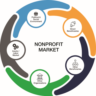 Community Influences: Understanding Nonprofit Markets