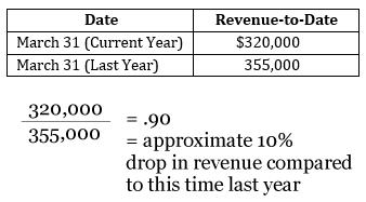 nonprofit financial health revenue-to-date ratio