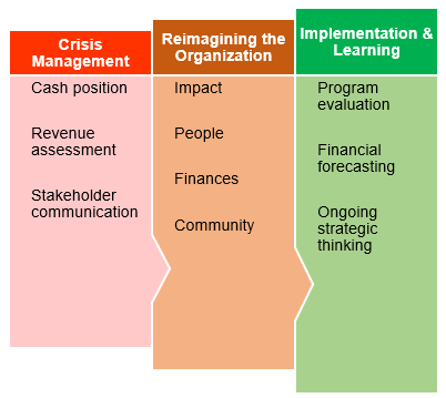 reimagining your nonprofit organization